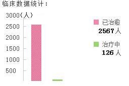 湛江男健男科医院截止2014年治愈患者临床统计数据